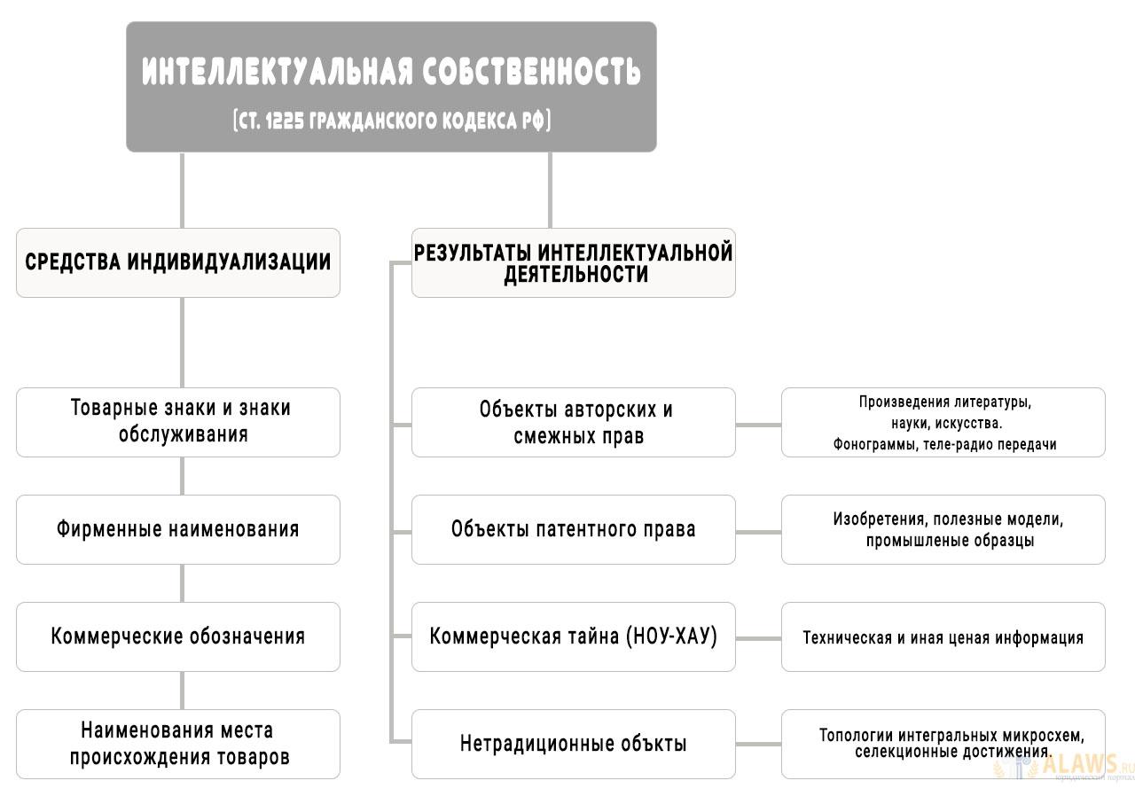 Интеллектуальная собственность РФ